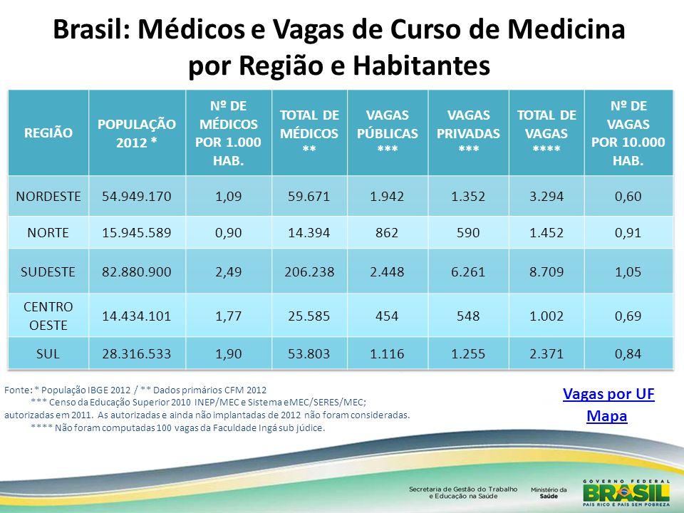 Brasil: Médicos e Vagas de Curso de Medicina por Região e Habitantes