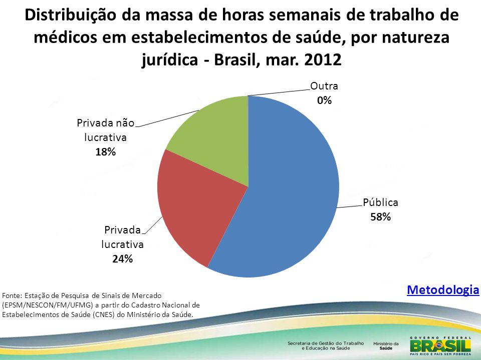 Distribuição da massa de horas semanais de trabalho de médicos em estabelecimentos de saúde, por natureza jurídica - Brasil, mar. 2012