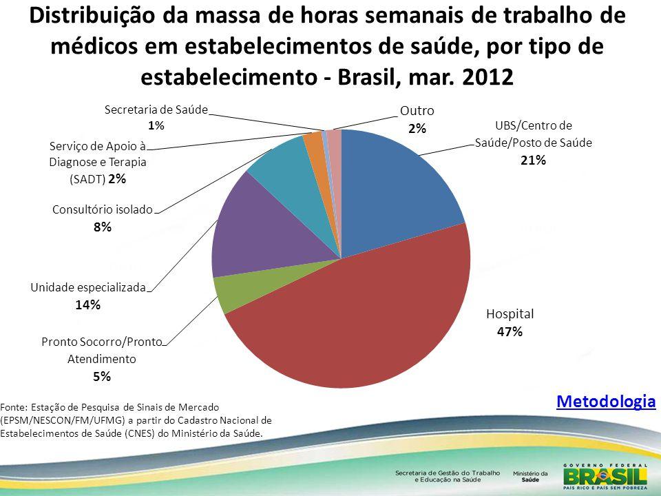 Distribuição da massa de horas semanais de trabalho de médicos em estabelecimentos de saúde, por tipo de estabelecimento - Brasil, mar. 2012