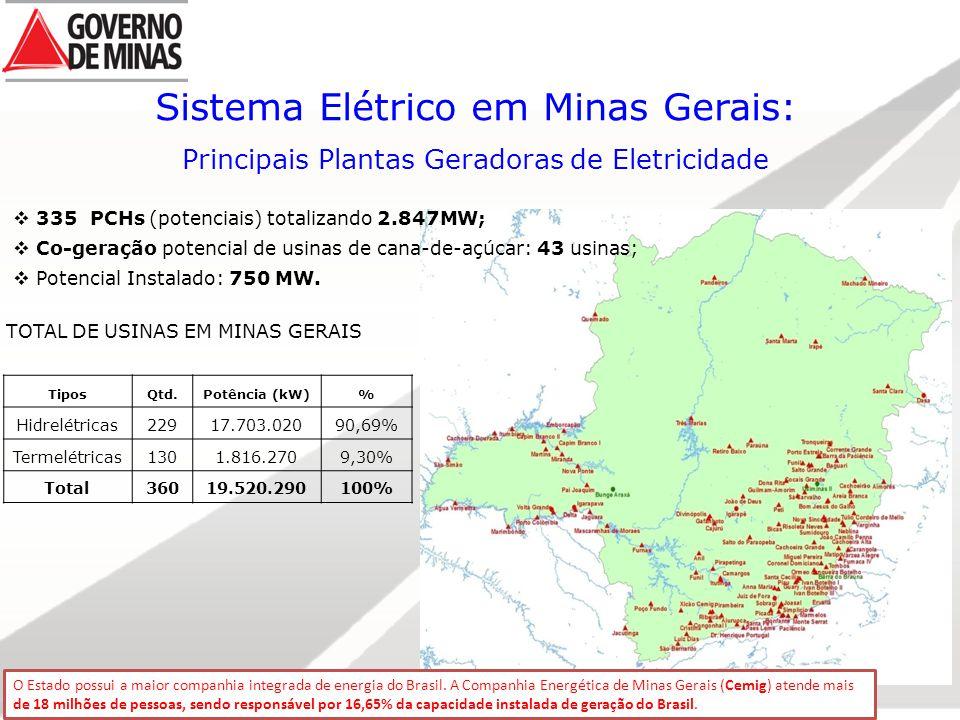 Sistema Elétrico em Minas Gerais: