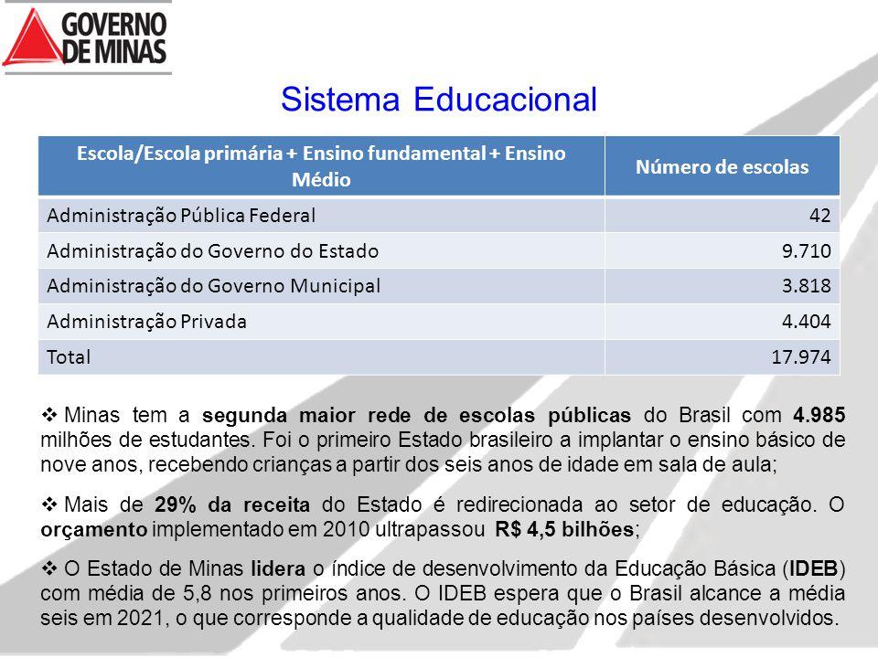 Escola/Escola primária + Ensino fundamental + Ensino Médio