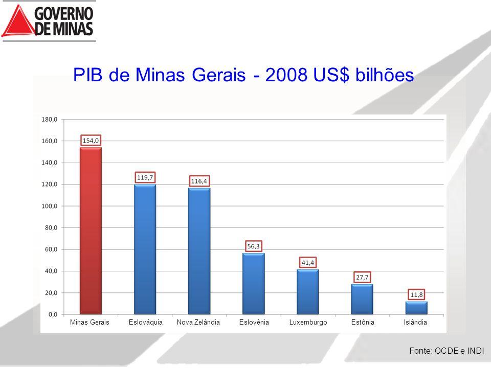 PIB de Minas Gerais - 2008 US$ bilhões