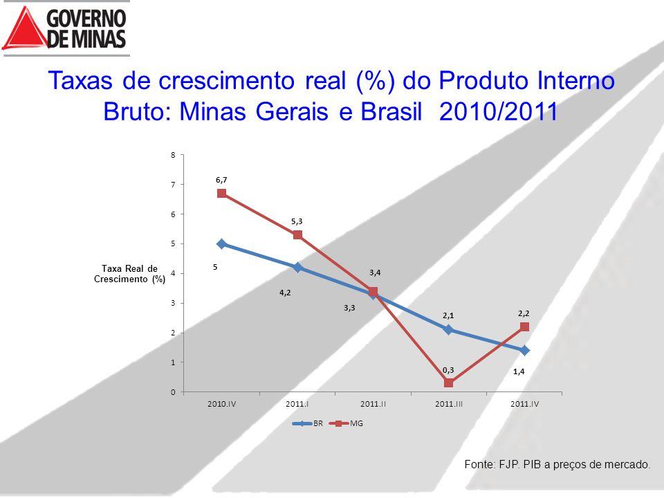 Taxas de crescimento real (%) do Produto Interno Bruto: Minas Gerais e Brasil 2010/2011