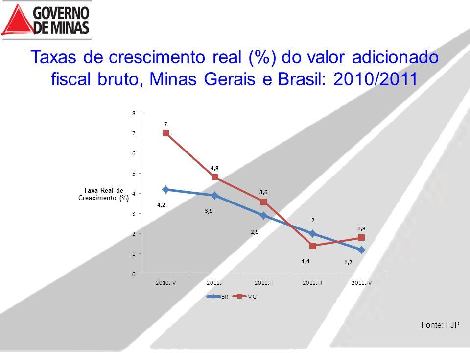 Taxas de crescimento real (%) do valor adicionado fiscal bruto, Minas Gerais e Brasil: 2010/2011