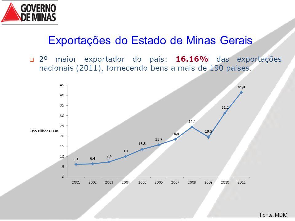 Exportações do Estado de Minas Gerais