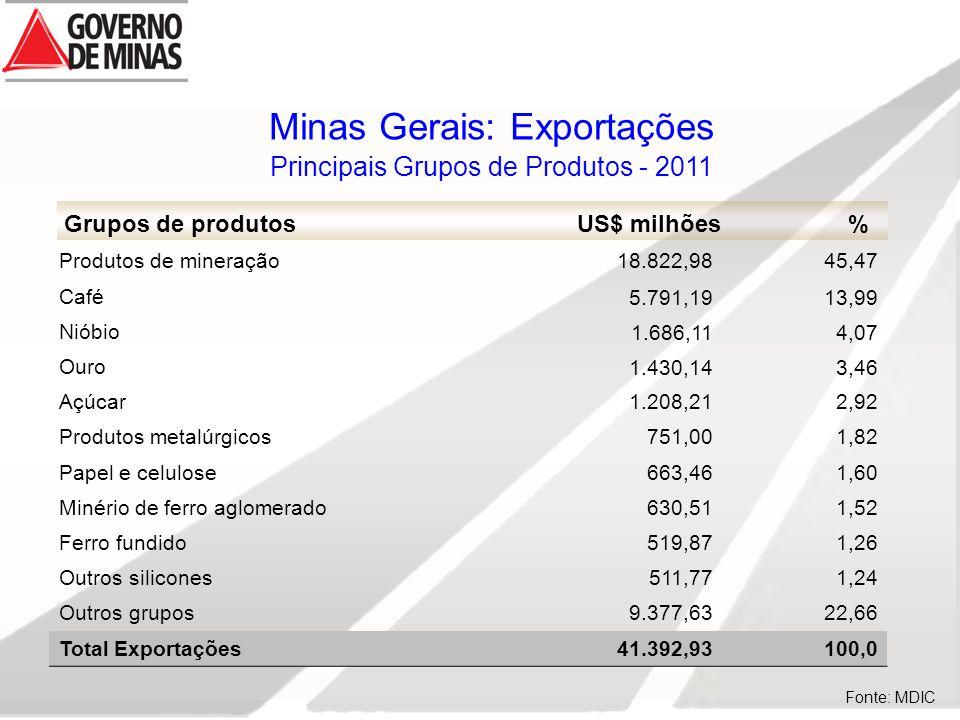 Minas Gerais: Exportações