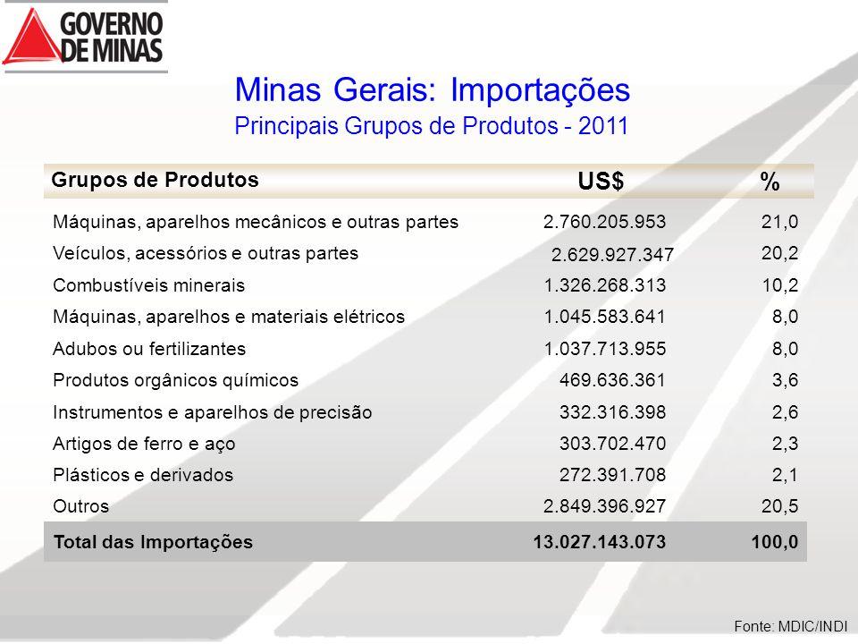 Minas Gerais: Importações