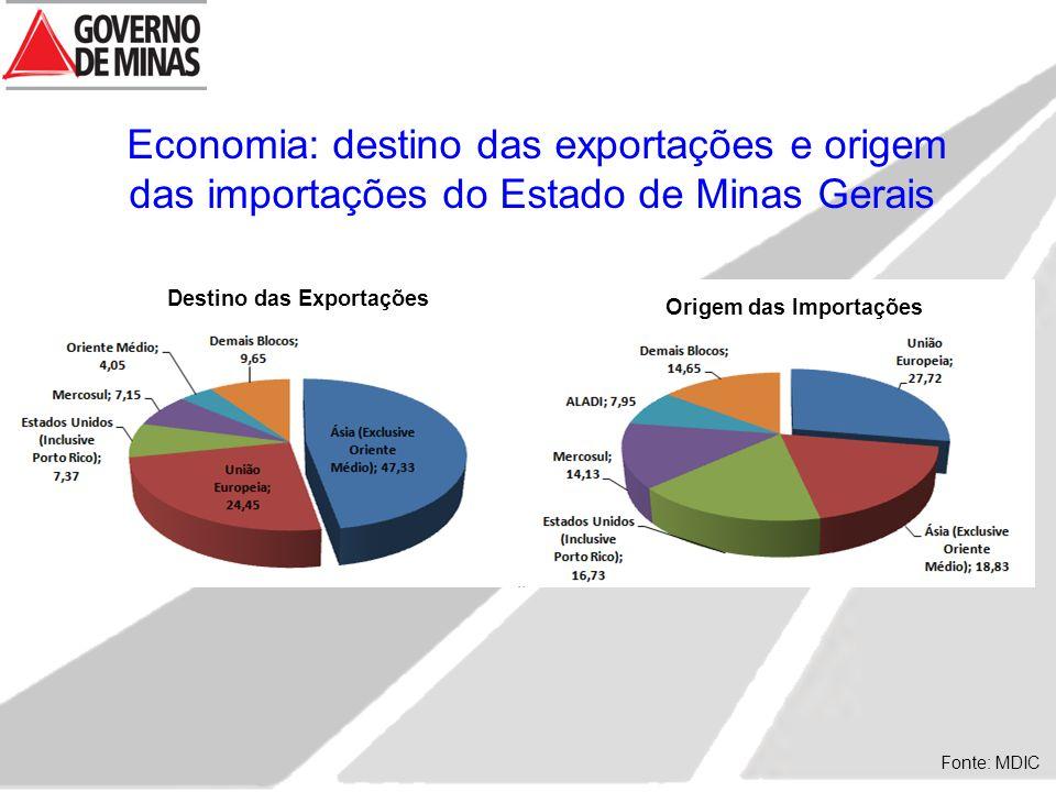 Destino das Exportações Origem das Importações