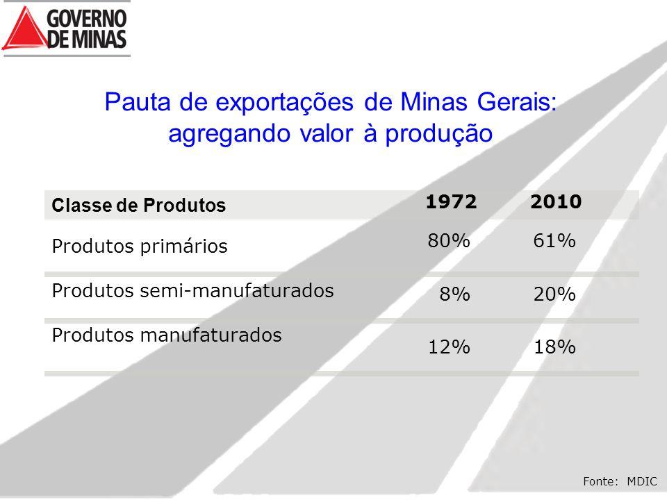 Pauta de exportações de Minas Gerais: agregando valor à produção