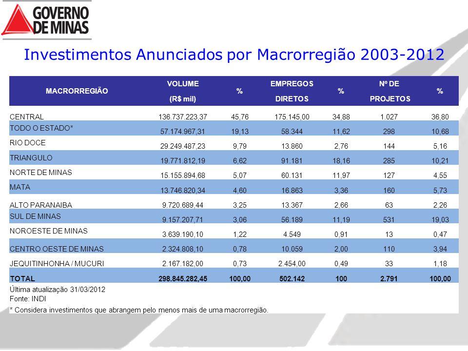 Investimentos Anunciados por Macrorregião 2003-2012