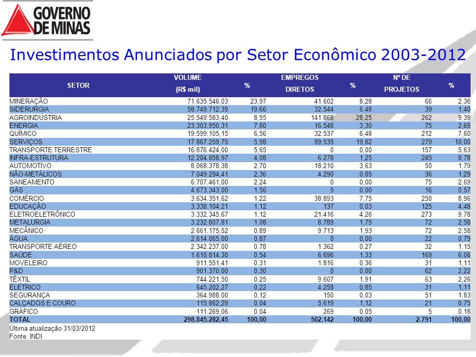 Investimentos Anunciados por Setor Econômico 2003-2012