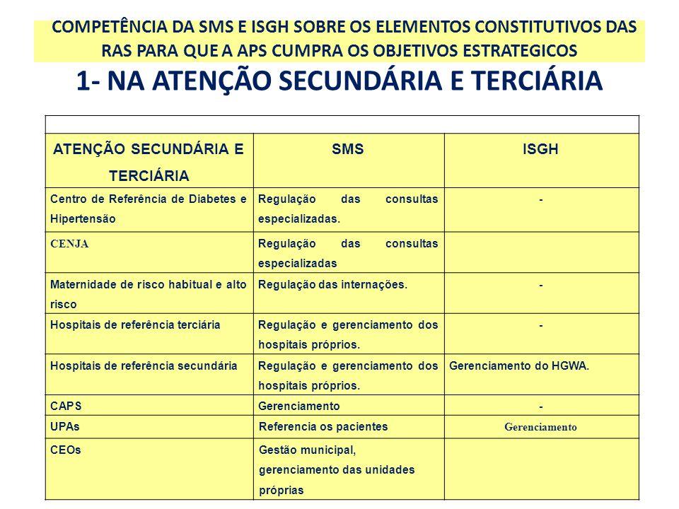 ATENÇÃO SECUNDÁRIA E TERCIÁRIA