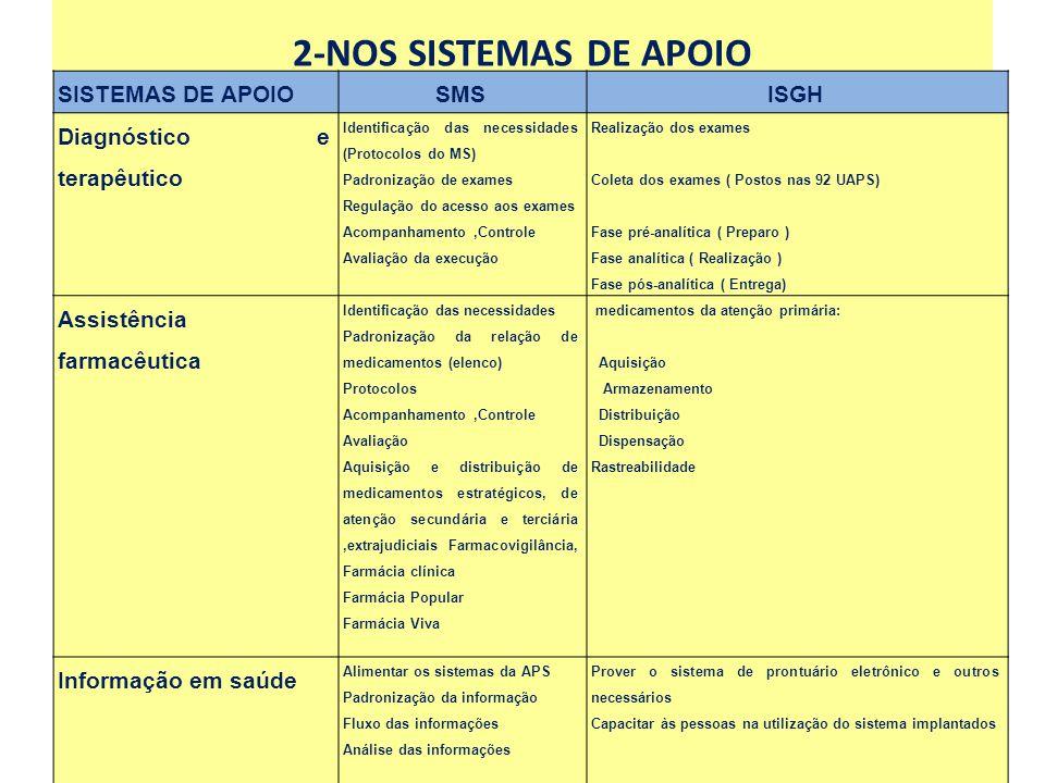 2-NOS SISTEMAS DE APOIO SISTEMAS DE APOIO SMS ISGH