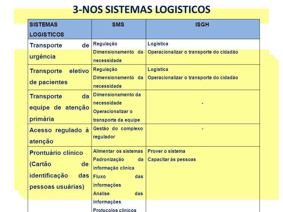3-NOS SISTEMAS LOGISTICOS
