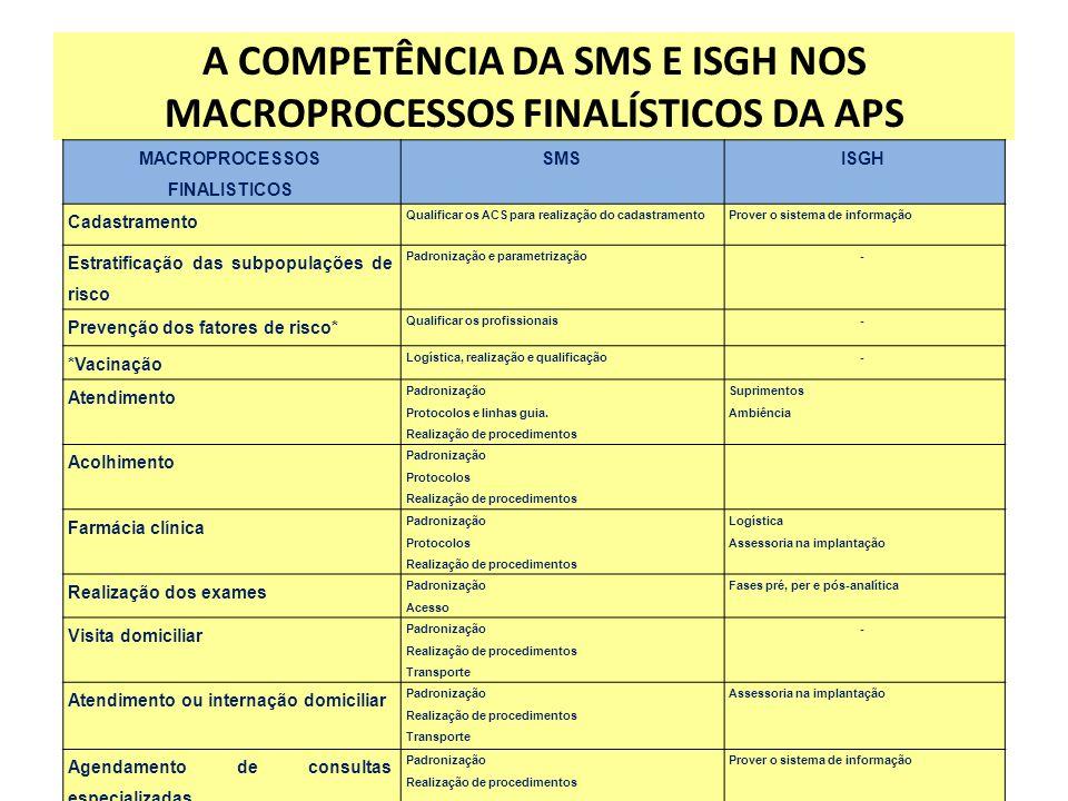 A COMPETÊNCIA DA SMS E ISGH NOS MACROPROCESSOS FINALÍSTICOS DA APS