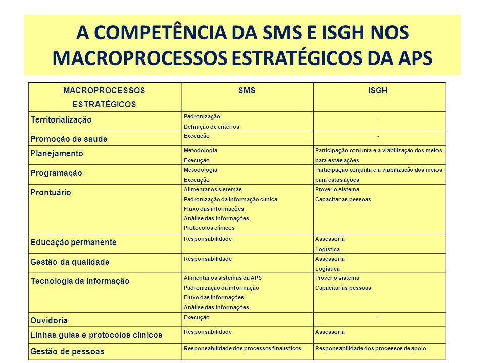 A COMPETÊNCIA DA SMS E ISGH NOS MACROPROCESSOS ESTRATÉGICOS DA APS