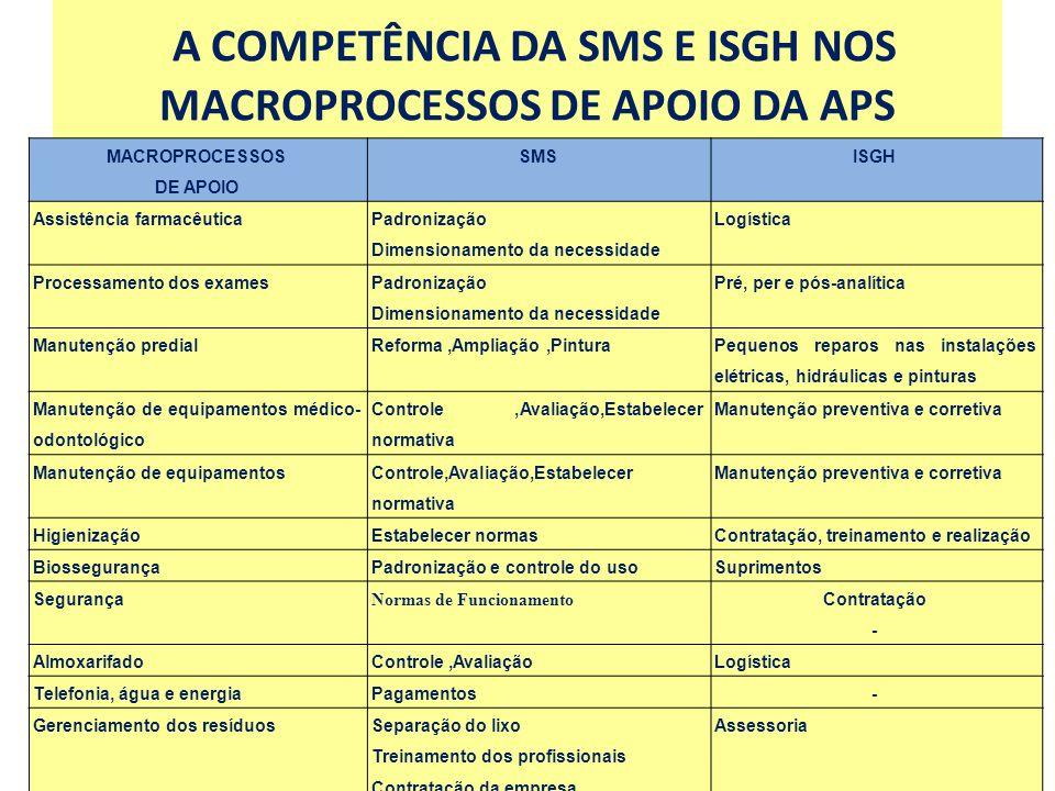 A COMPETÊNCIA DA SMS E ISGH NOS MACROPROCESSOS DE APOIO DA APS
