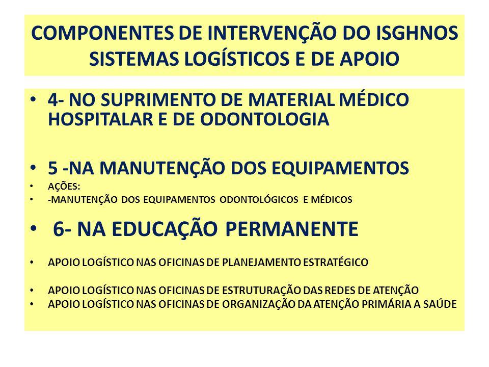 COMPONENTES DE INTERVENÇÃO DO ISGHNOS SISTEMAS LOGÍSTICOS E DE APOIO