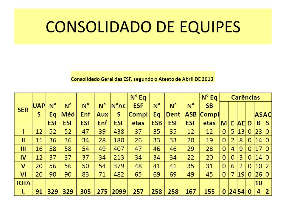 CONSOLIDADO DE EQUIPES