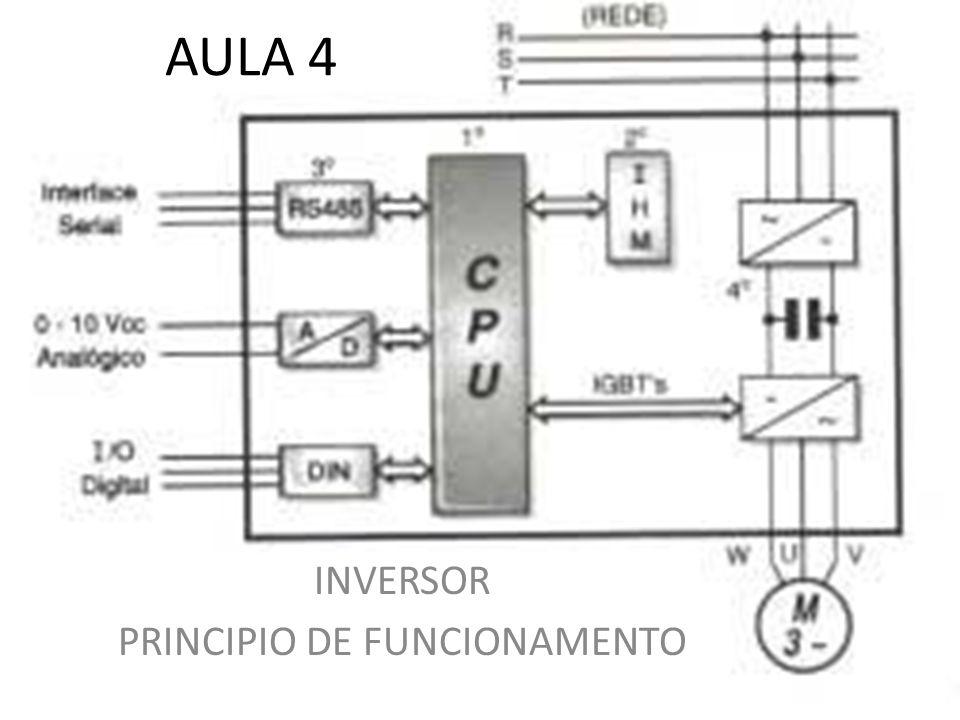 INVERSOR PRINCIPIO DE FUNCIONAMENTO