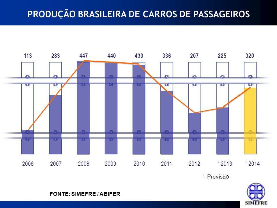 PRODUÇÃO BRASILEIRA DE CARROS DE PASSAGEIROS