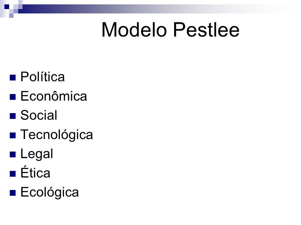 Modelo Pestlee Política Econômica Social Tecnológica Legal Ética