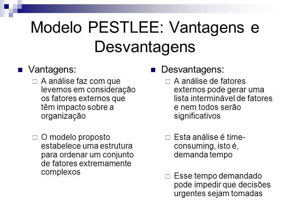 Modelo PESTLEE: Vantagens e Desvantagens