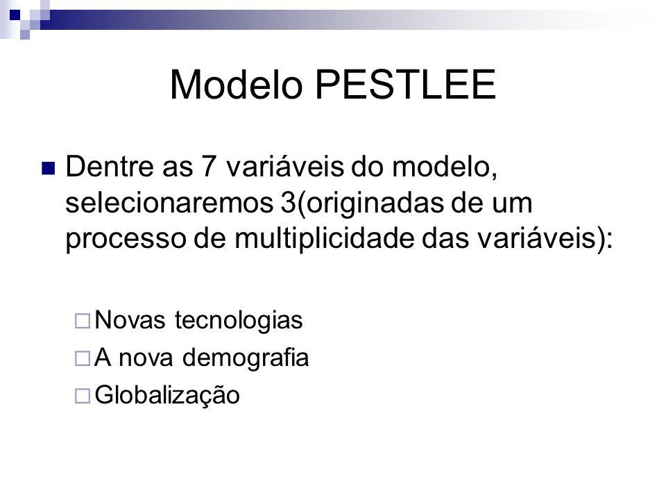 Modelo PESTLEE Dentre as 7 variáveis do modelo, selecionaremos 3(originadas de um processo de multiplicidade das variáveis):