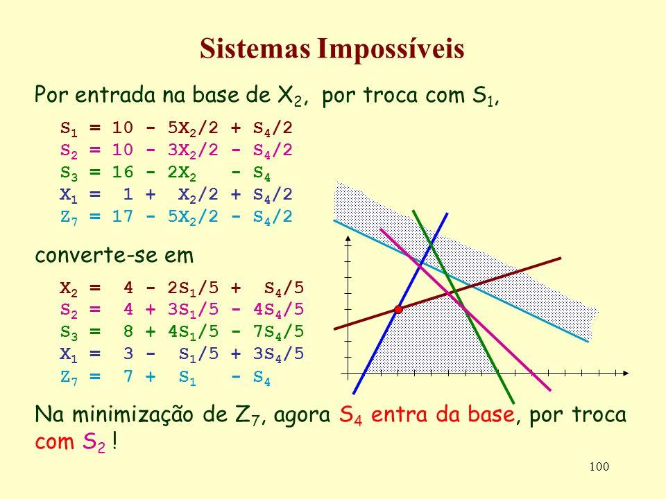 Sistemas Impossíveis Por entrada na base de X2, por troca com S1,