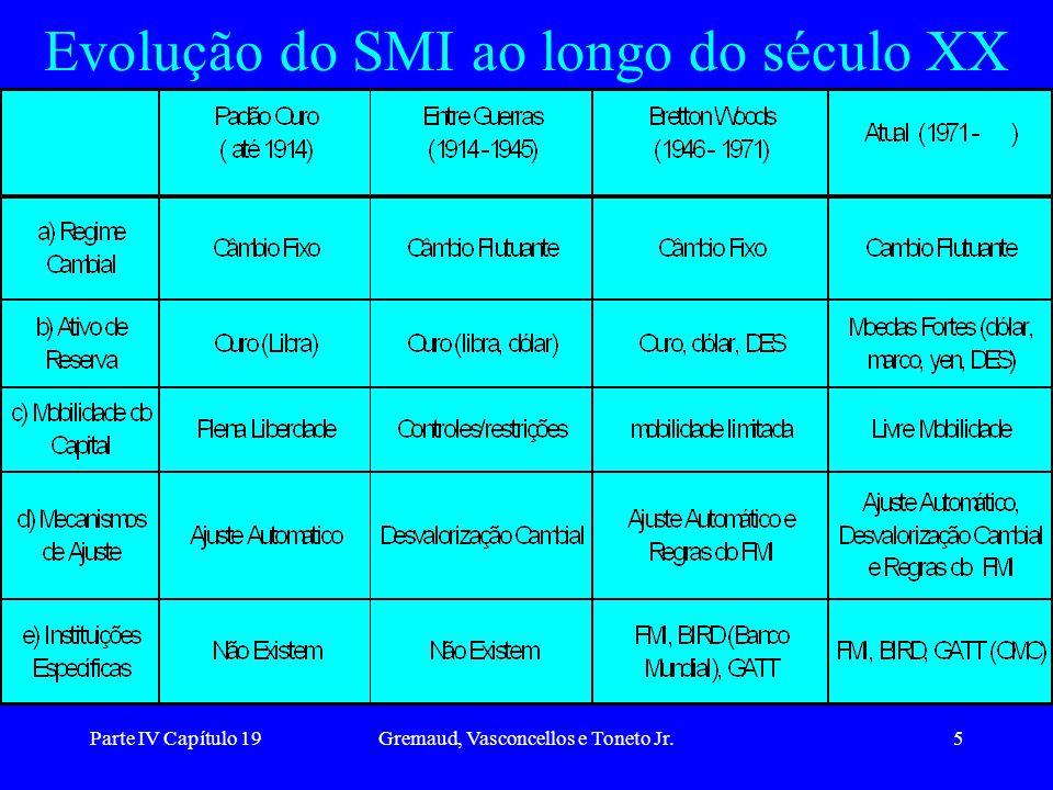 Evolução do SMI ao longo do século XX