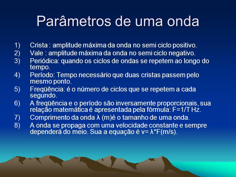 Parâmetros de uma onda Crista : amplitude máxima da onda no semi ciclo positivo. Vale : amplitude máxima da onda no semi ciclo negativo.