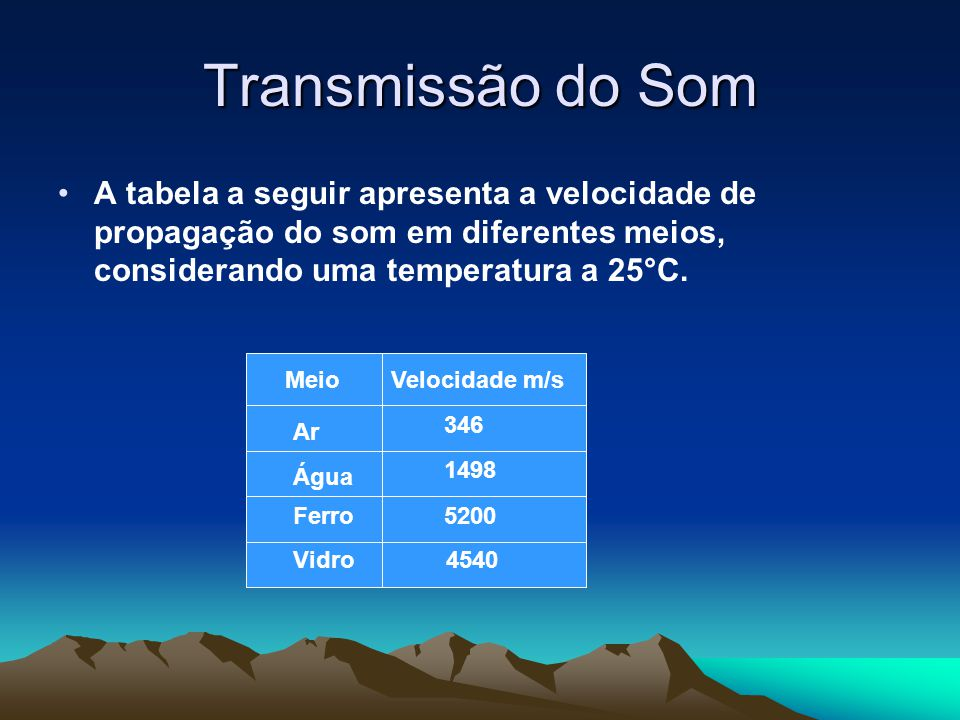 Transmissão do Som A tabela a seguir apresenta a velocidade de propagação do som em diferentes meios, considerando uma temperatura a 25°C.