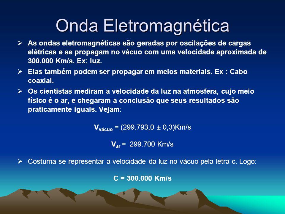 Onda Eletromagnética