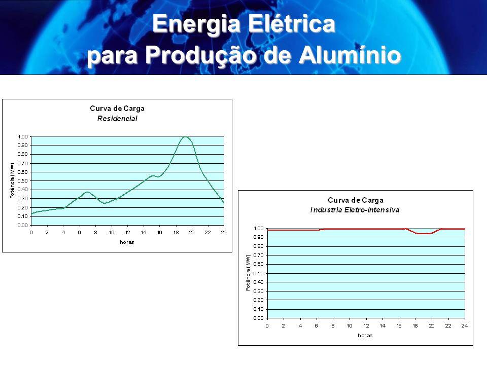 Energia Elétrica para Produção de Alumínio