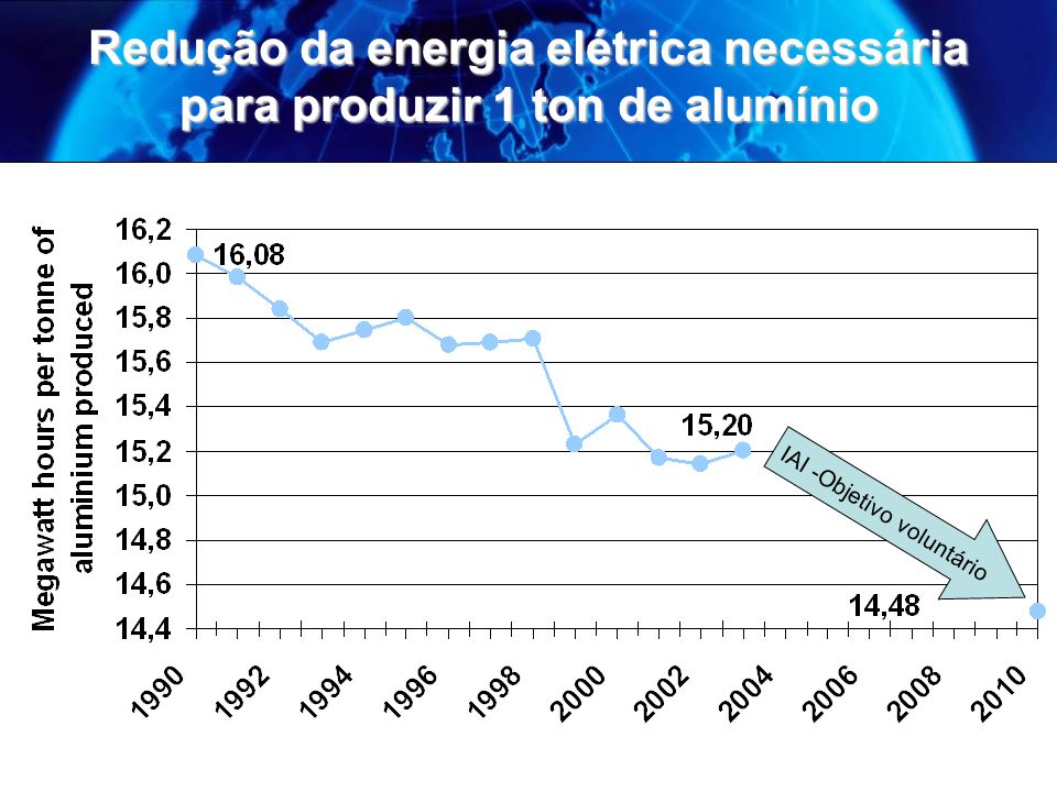 Redução da energia elétrica necessária para produzir 1 ton de alumínio