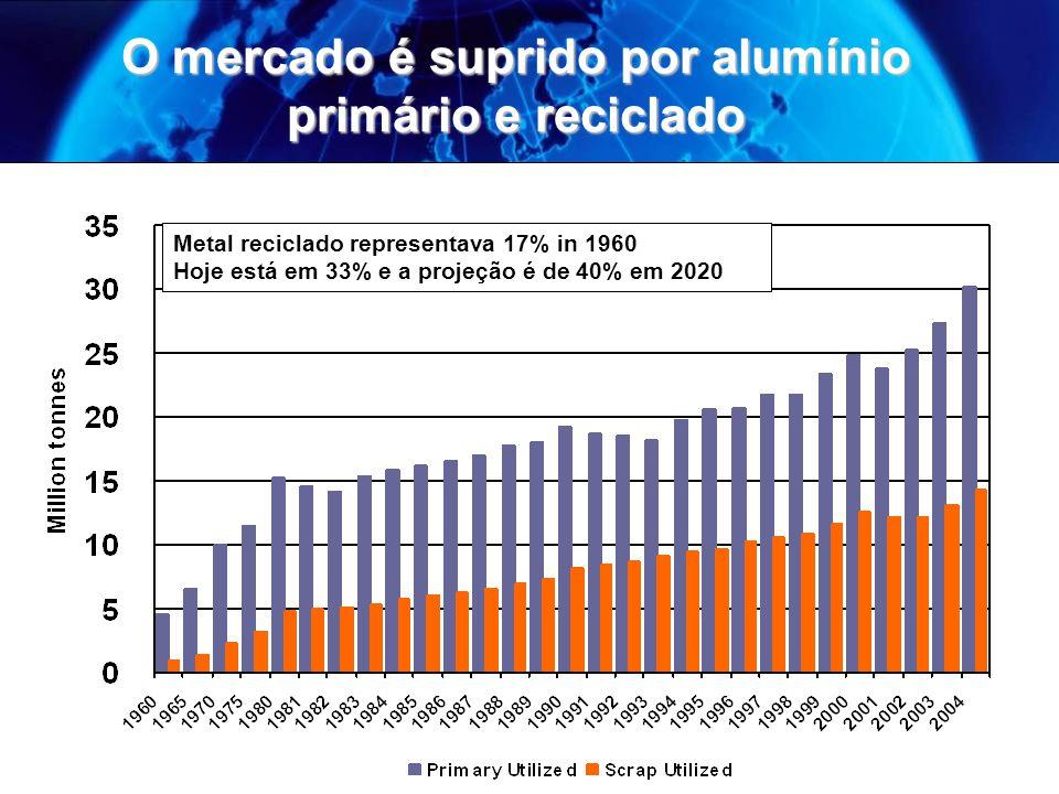 O mercado é suprido por alumínio primário e reciclado