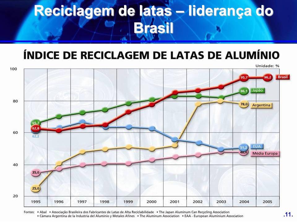 Reciclagem de latas – liderança do Brasil