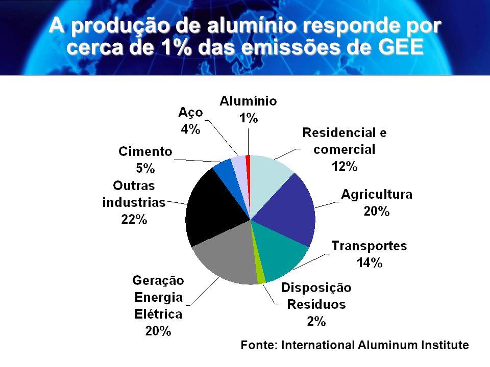A produção de alumínio responde por cerca de 1% das emissões de GEE
