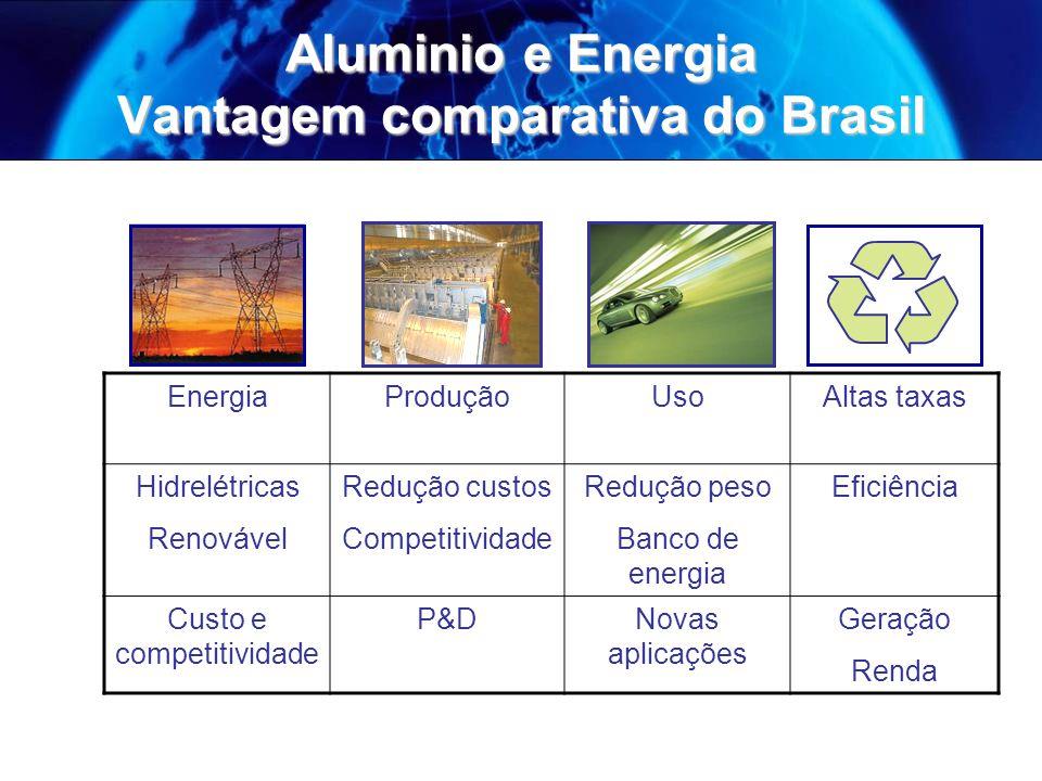 Aluminio e Energia Vantagem comparativa do Brasil