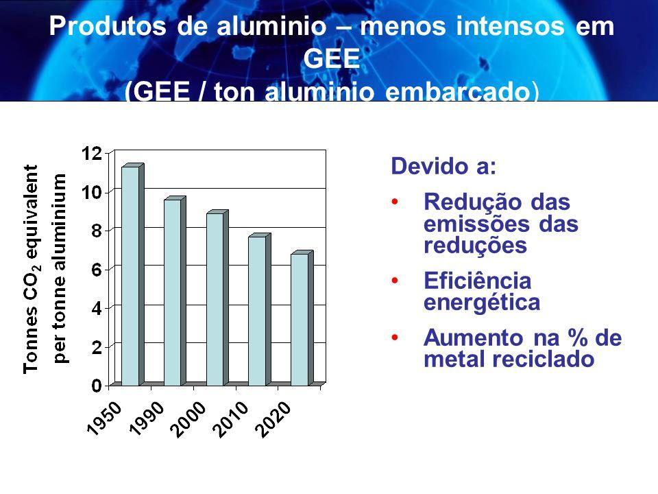 Produtos de aluminio – menos intensos em GEE (GEE / ton aluminio embarcado)