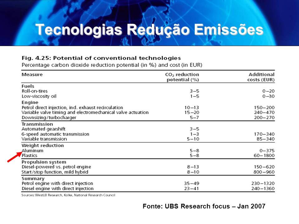 Tecnologias Redução Emissões