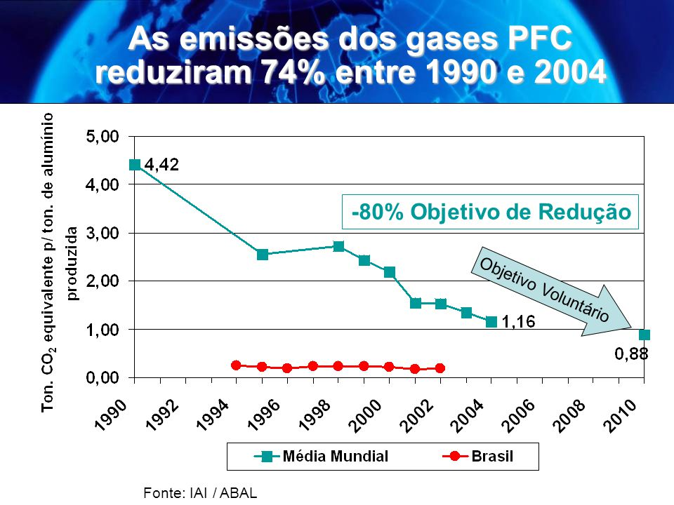As emissões dos gases PFC reduziram 74% entre 1990 e 2004