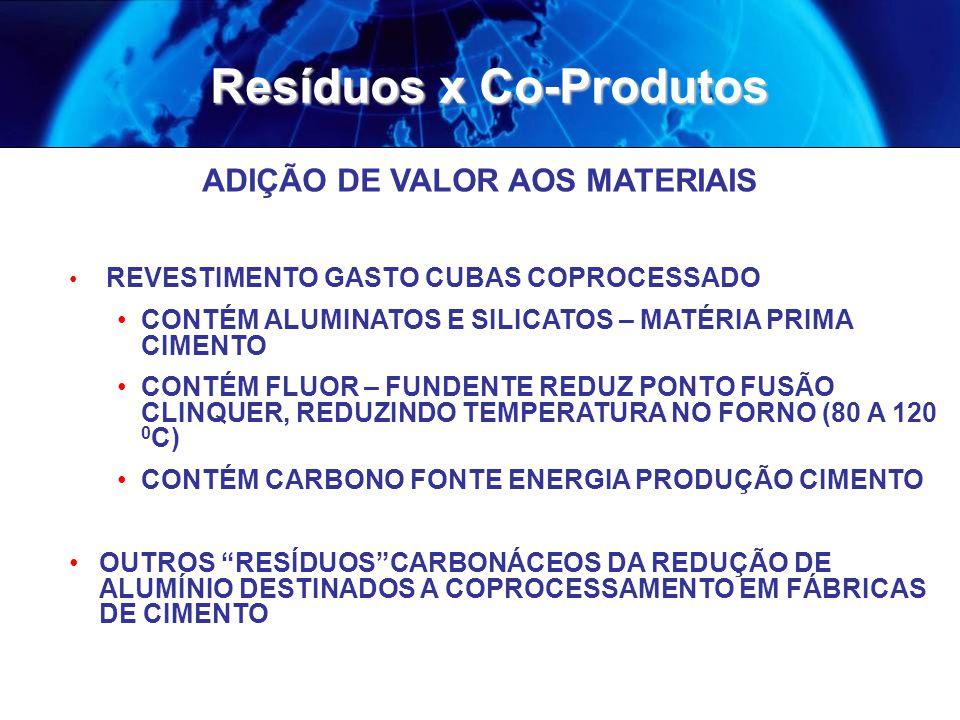 Resíduos x Co-Produtos ADIÇÃO DE VALOR AOS MATERIAIS