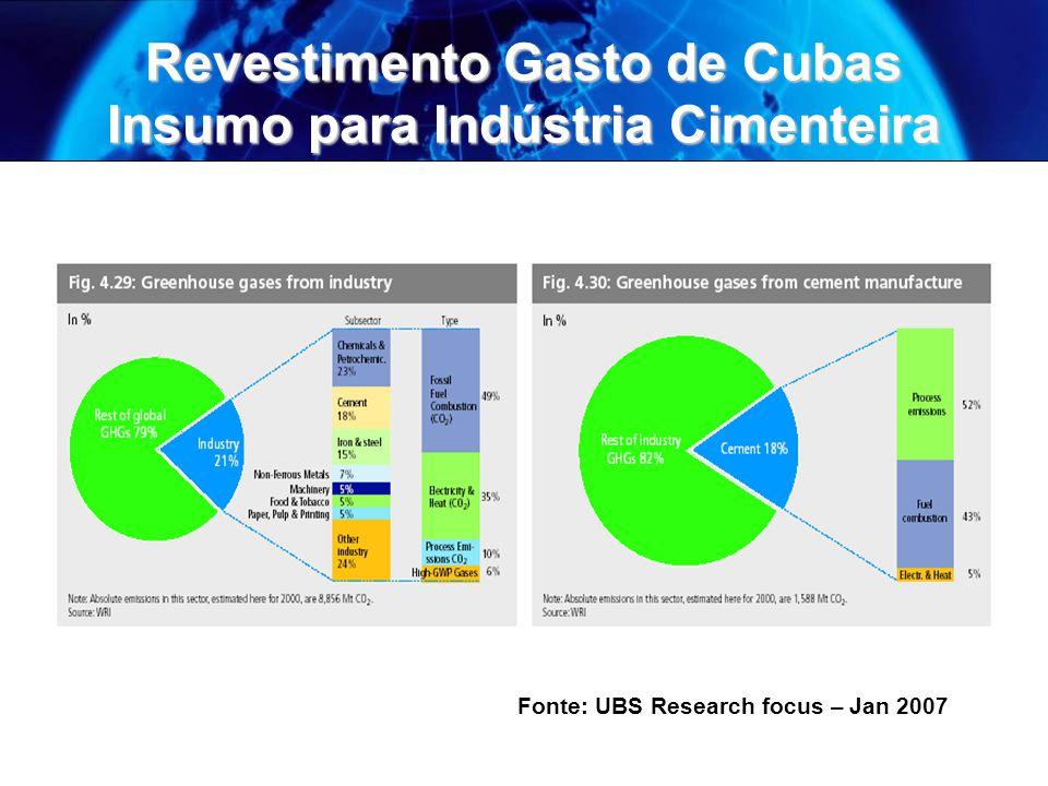 Revestimento Gasto de Cubas Insumo para Indústria Cimenteira