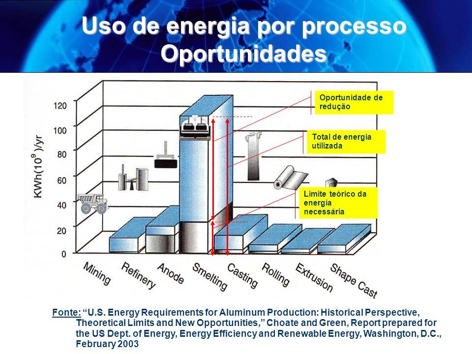 Uso de energia por processo Oportunidades