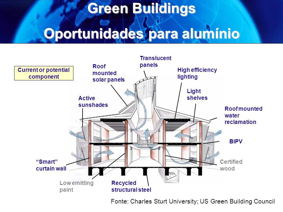 Oportunidades para alumínio Current or potential component