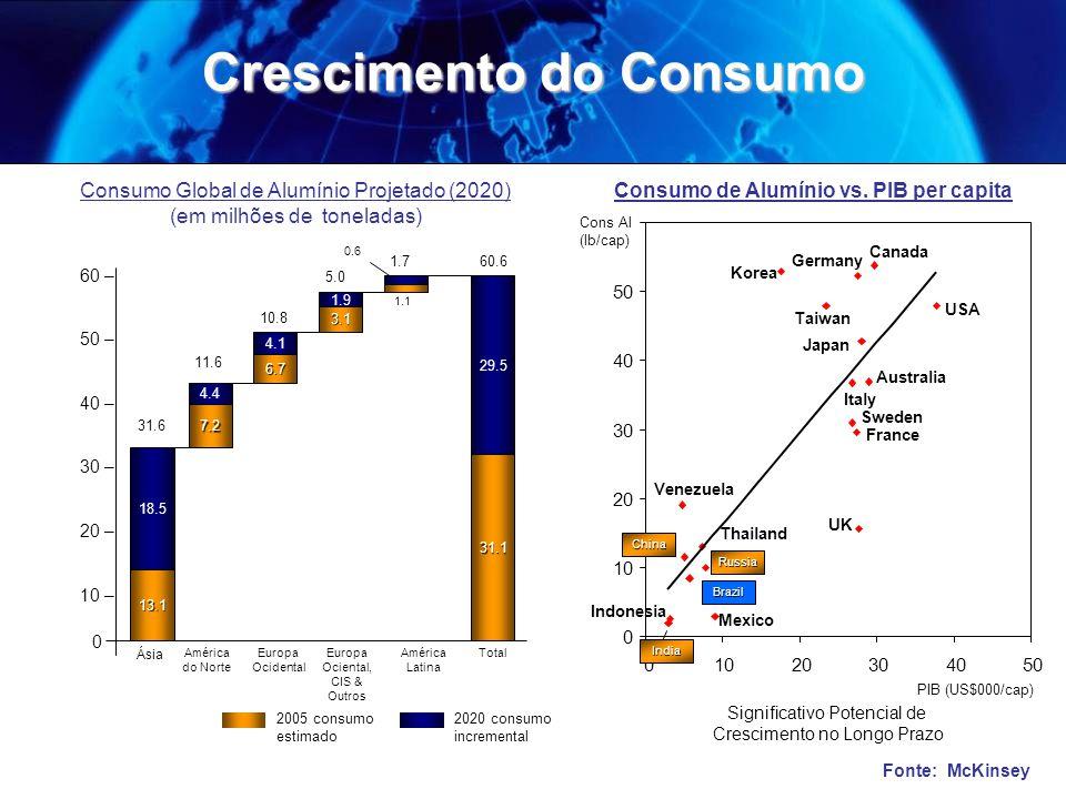 Crescimento do Consumo