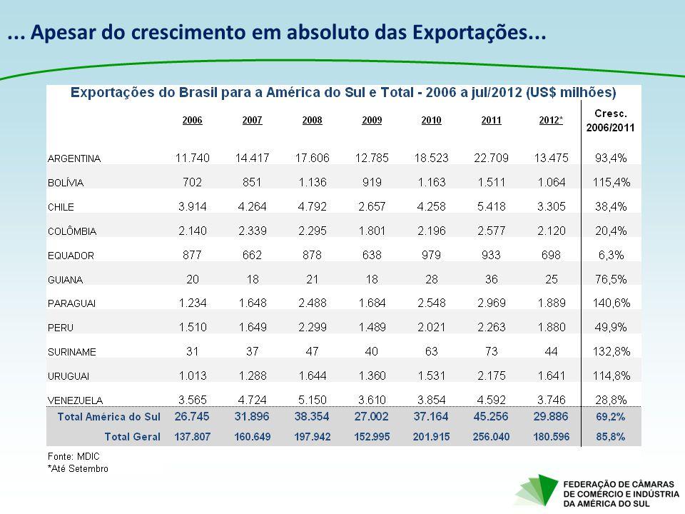 ... Apesar do crescimento em absoluto das Exportações...