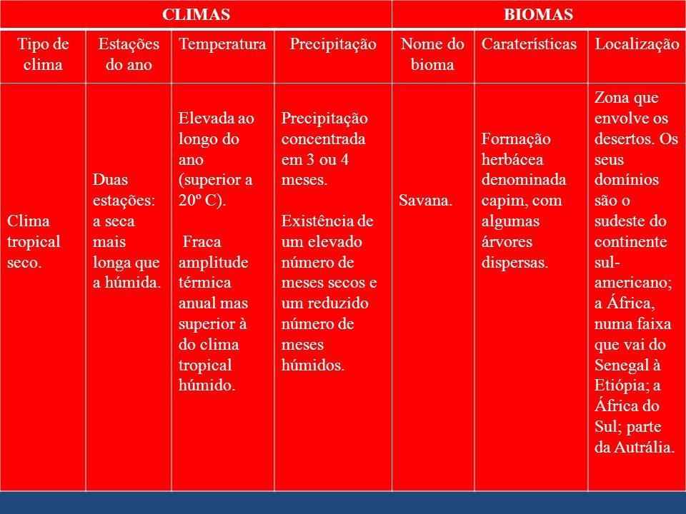 CLIMAS BIOMAS. Tipo de clima. Estações do ano. Temperatura. Precipitação. Nome do bioma. Caraterísticas.