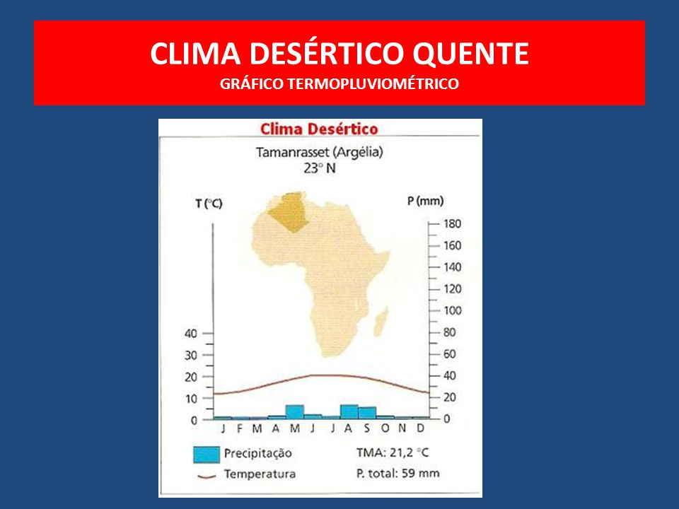 CLIMA DESÉRTICO QUENTE GRÁFICO TERMOPLUVIOMÉTRICO